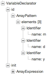 Array pattern syntax tree