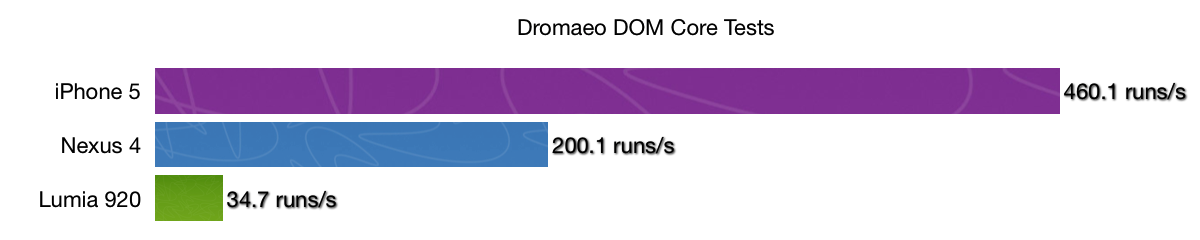 lumia920_dromaeo