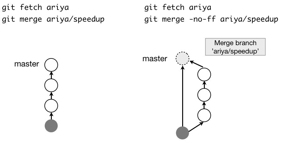 Fast-Forward Git Merge · ariya io