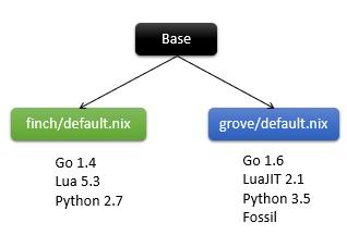 Isolated Development Environment using Nix · ariya io