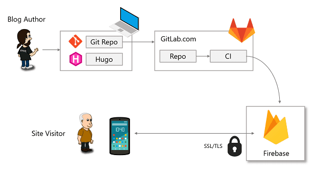 Static Site with Hugo and Firebase · ariya io
